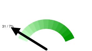 Пермских твиттерян в Online: 31 / 7% относительно 453 активных пользователей